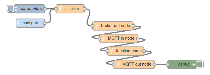 flow with added MQTT configurator